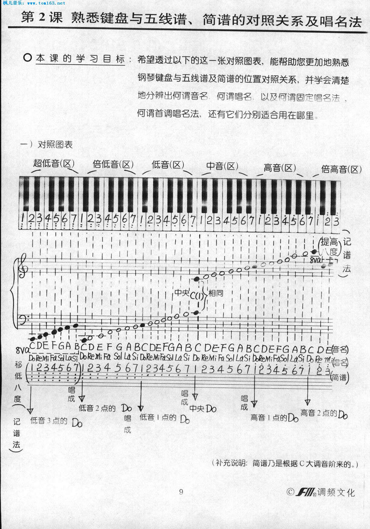 五线谱简谱对照表简谱与五线谱对照表钢琴五线谱图片
